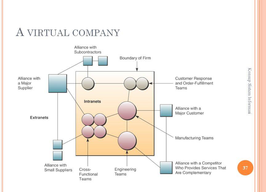 A VIRTUAL COMPANY 37 Konsep Sistem Informasi