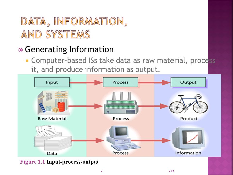  Generating Information  Computer-based ISs take data as raw material, process it, and produce information as output.