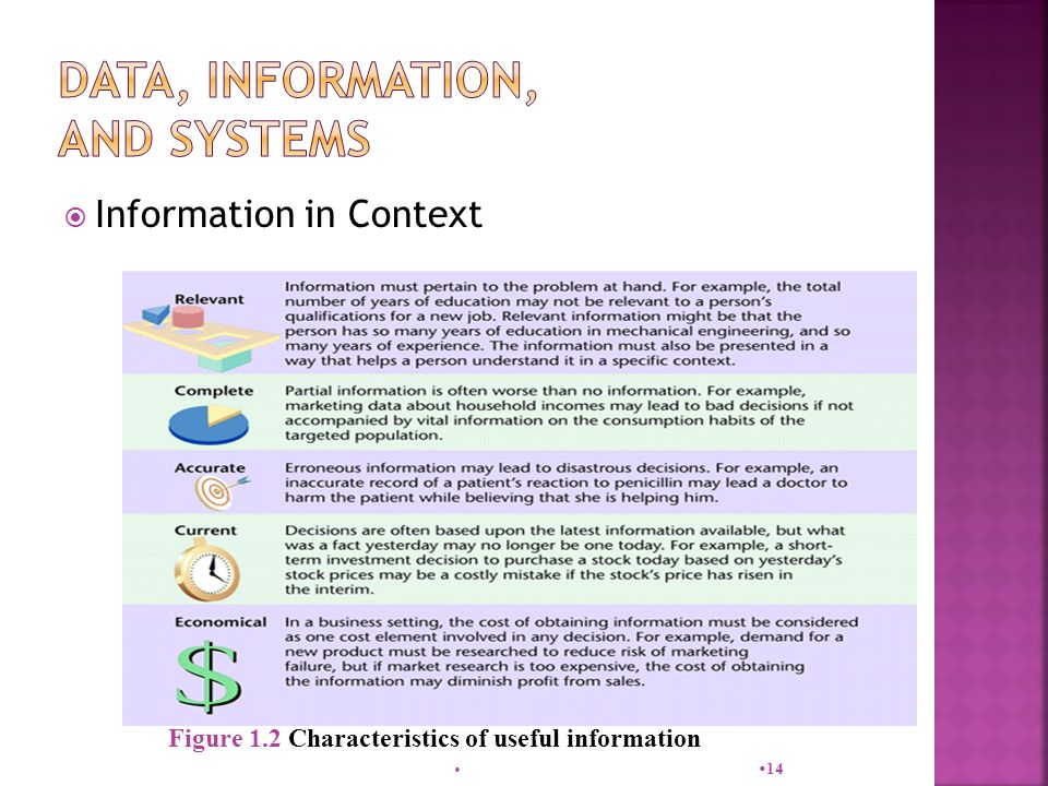  Information in Context   14 Figure 1.2 Characteristics of useful information