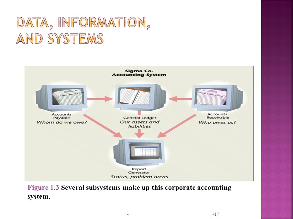   17 Figure 1.3 Several subsystems make up this corporate accounting system.