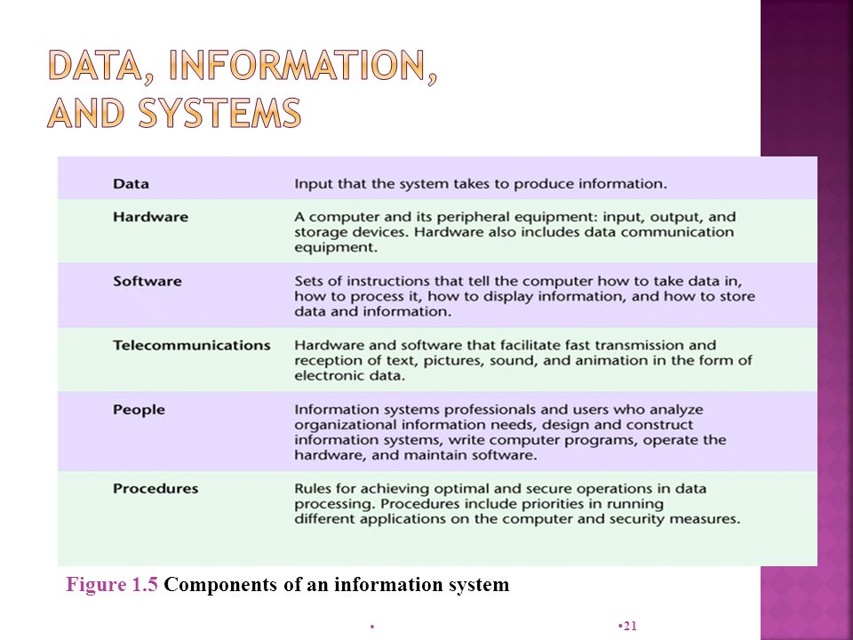  21 Figure 1.5 Components of an information system
