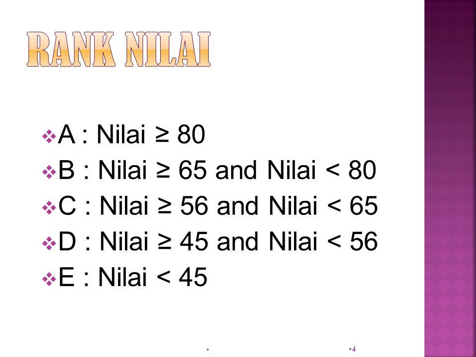  A : Nilai ≥ 80  B : Nilai ≥ 65 and Nilai < 80  C : Nilai ≥ 56 and Nilai < 65  D : Nilai ≥ 45 and Nilai < 56  E : Nilai < 45  44