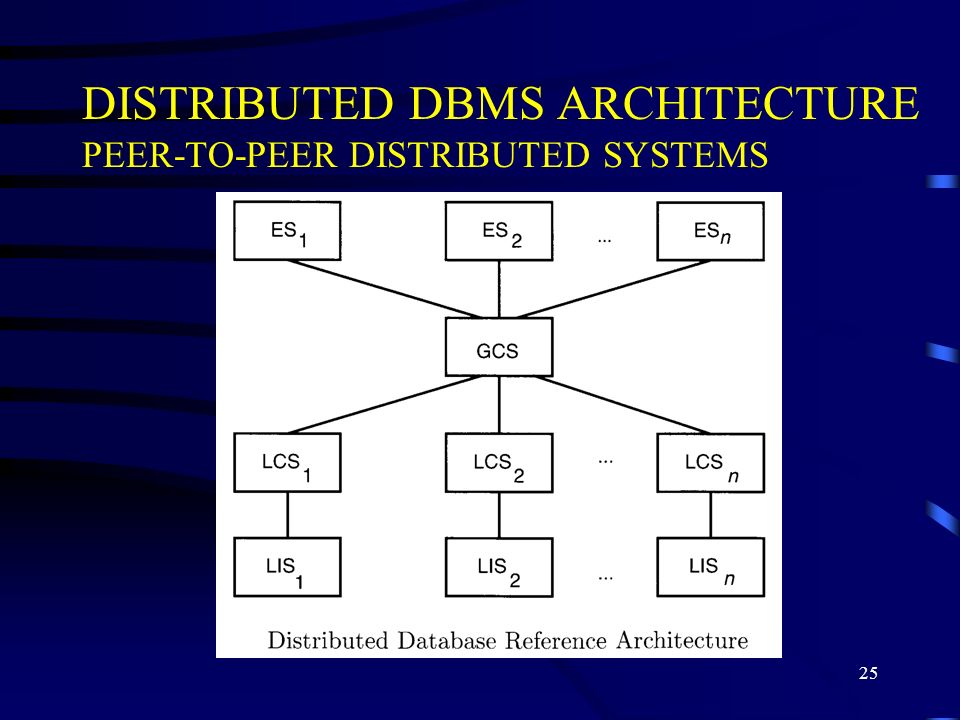 25 DISTRIBUTED DBMS ARCHITECTURE PEER-TO-PEER DISTRIBUTED SYSTEMS
