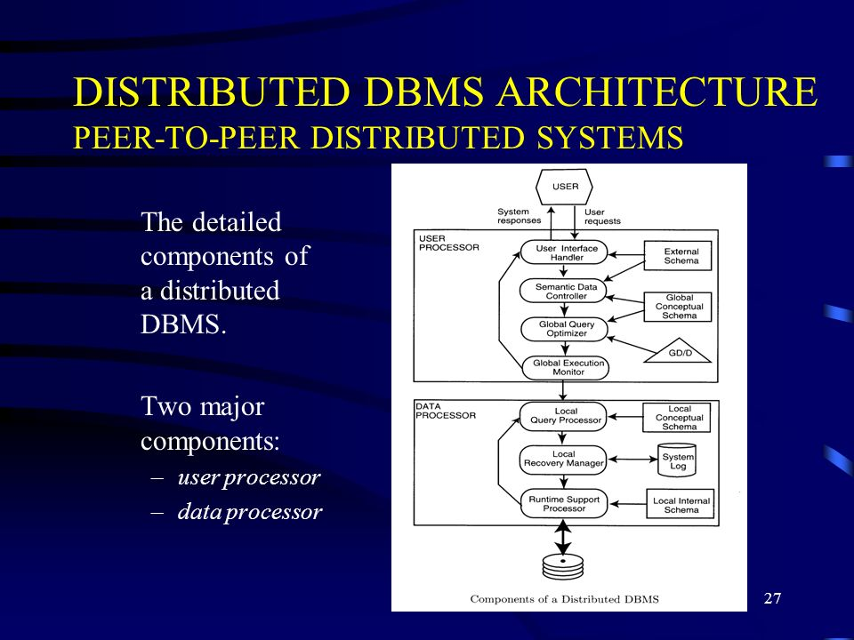 27 DISTRIBUTED DBMS ARCHITECTURE PEER-TO-PEER DISTRIBUTED SYSTEMS The detailed components of a distributed DBMS. Two major components: –user processor