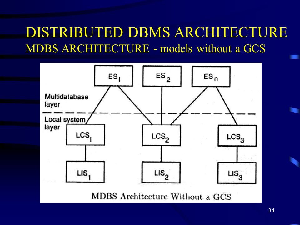34 DISTRIBUTED DBMS ARCHITECTURE MDBS ARCHITECTURE - models without a GCS
