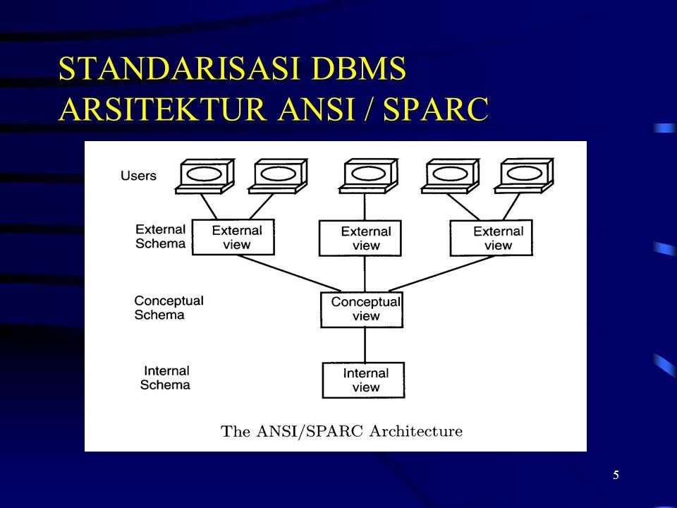 6 Pada tingkat terendah arsitektur adalah pandangan internal, yang berkaitan dengan definisi fisik dan organisasi data.