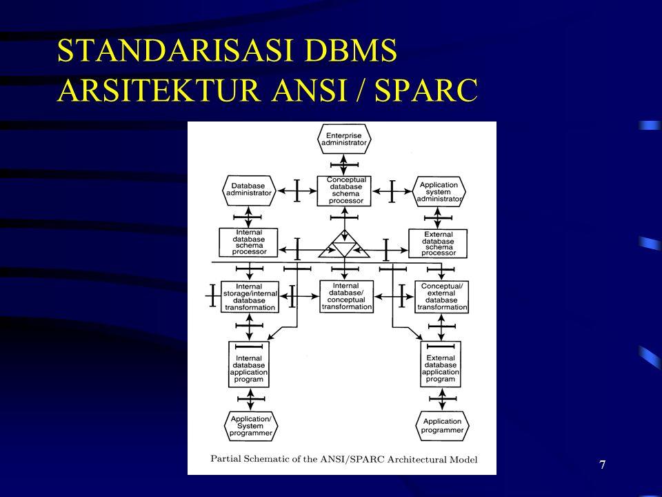 7 STANDARISASI DBMS ARSITEKTUR ANSI / SPARC