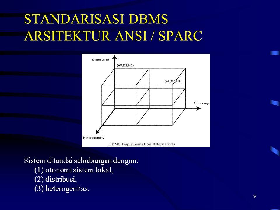 9 STANDARISASI DBMS ARSITEKTUR ANSI / SPARC Sistem ditandai sehubungan dengan: (1) otonomi sistem lokal, (2) distribusi, (3) heterogenitas.