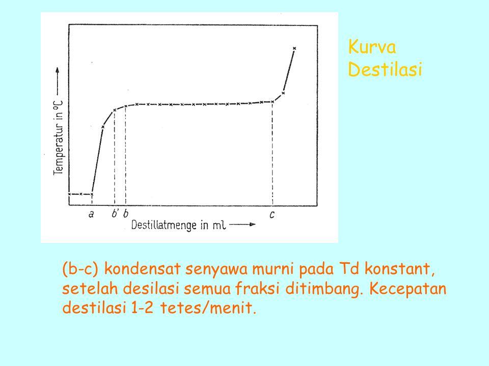 Kurva Destilasi (b-c) kondensat senyawa murni pada Td konstant, setelah desilasi semua fraksi ditimbang. Kecepatan destilasi 1-2 tetes/menit.
