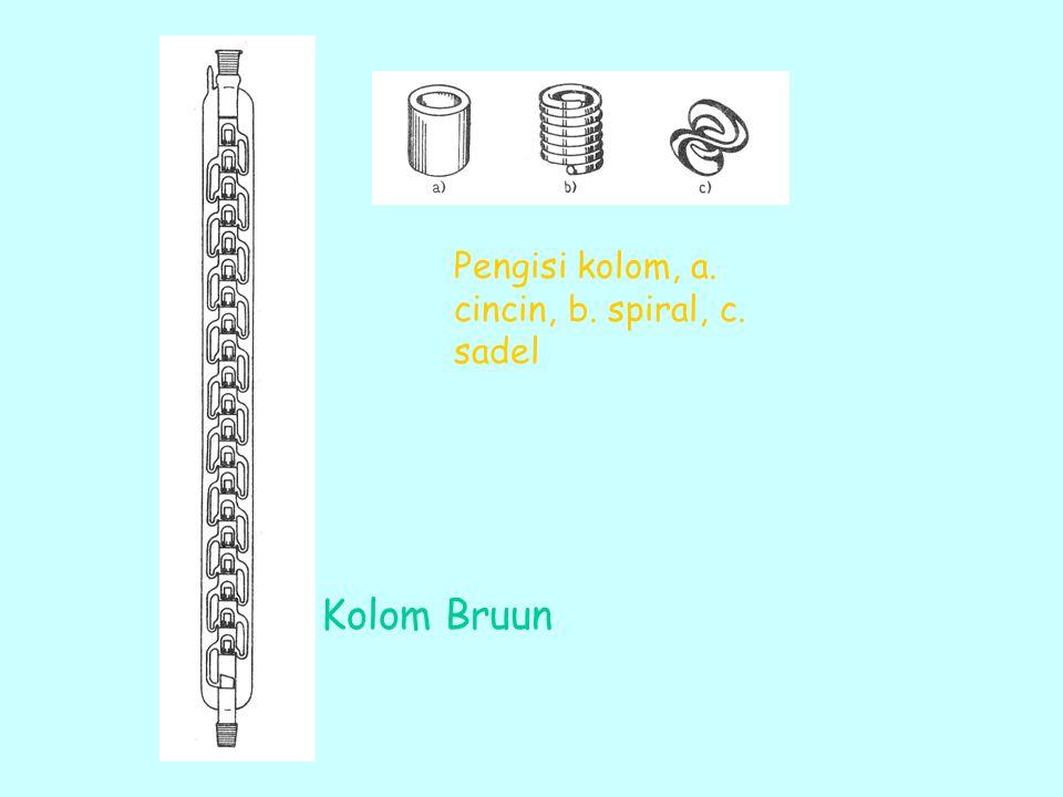 Kolom Bruun Pengisi kolom, a. cincin, b. spiral, c. sadel