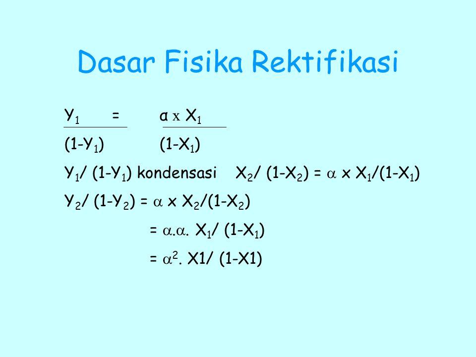 Dasar Fisika Rektifikasi Y 1 = α x X 1 (1-Y 1 ) (1-X 1 ) Y 1 / (1-Y 1 ) kondensasi X 2 / (1-X 2 ) =  x X 1 /(1-X 1 ) Y 2 / (1-Y 2 ) =  x X 2 /(1-X 2
