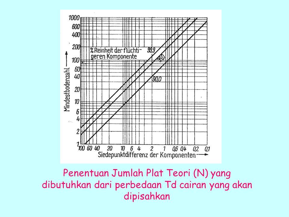 Penentuan Jumlah Plat Teori (N) yang dibutuhkan dari perbedaan Td cairan yang akan dipisahkan