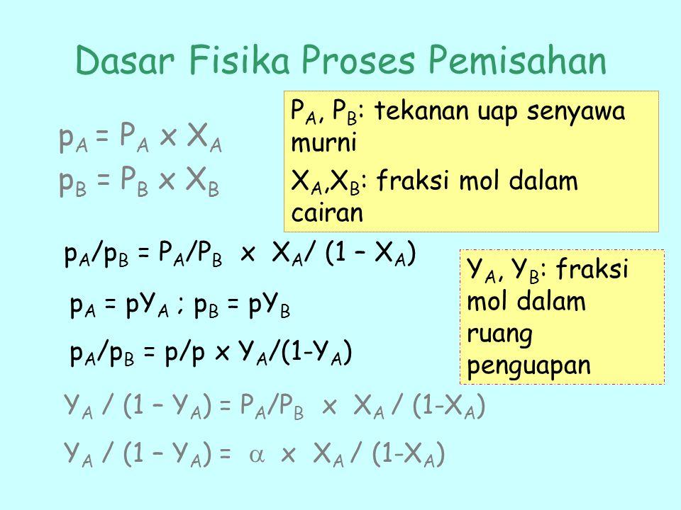 Dasar Fisika Proses Pemisahan p A = P A x X A p B = P B x X B P A, P B : tekanan uap senyawa murni X A,X B : fraksi mol dalam cairan p A /p B = P A /P