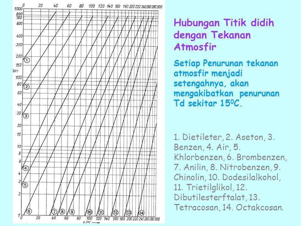 Hubungan Titik didih dengan Tekanan Atmosfir Setiap Penurunan tekanan atmosfir menjadi setengahnya, akan mengakibatkan penurunan Td sekitar 15 0 C. 1.