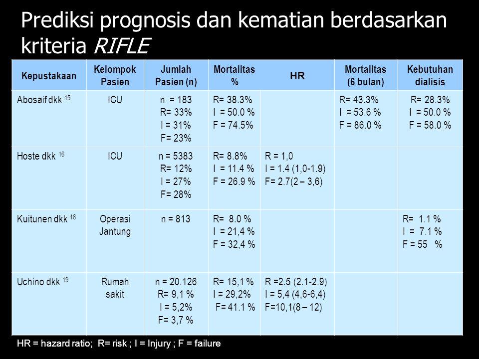 Kepustakaan Kelompok Pasien Jumlah Pasien (n) Mortalitas % HR Mortalitas (6 bulan) Kebutuhan dialisis Abosaif dkk 15 ICUn = 183 R= 33% I = 31% F= 23%