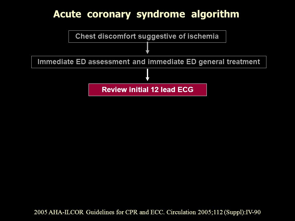Review initial 12 lead ECG 2005 AHA-ILCOR Guidelines for CPR and ECC. Circulation 2005;112 (Suppl):IV-90 Chest discomfort suggestive of ischemia Immed