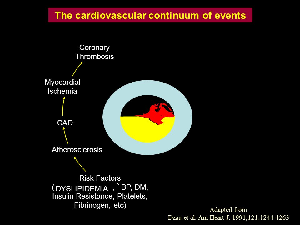 CAD Atherosclerosis Risk Factors (,  BP, DM, Insulin Resistance, Platelets, Fibrinogen, etc) The cardiovascular continuum of events DYSLIPIDEMIA Adap