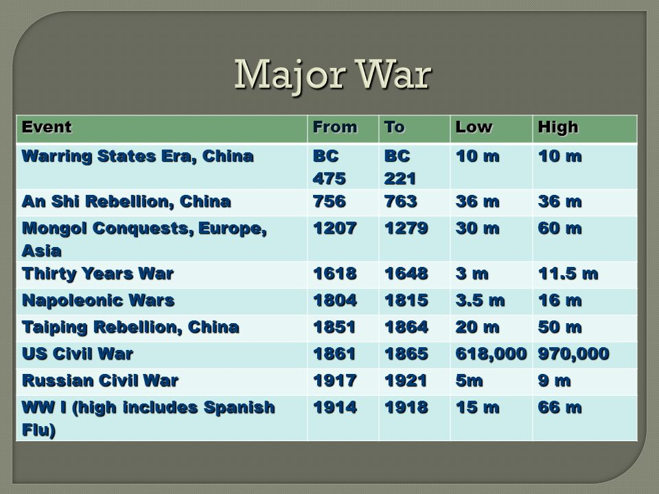 Major War EventFromToLow High Warring States Era, China BC 475 BC 221 10 m An Shi Rebellion, China 756763 36 m Mongol Conquests, Europe, Asia 12071279 30 m 60 m Thirty Years War 16181648 3 m 11.5 m Napoleonic Wars 18041815 3.5 m 16 m Taiping Rebellion, China 18511864 20 m 50 m US Civil War 18611865618,000970,000 Russian Civil War 191719215m 9 m WW I (high includes Spanish Flu) 19141918 15 m 66 m