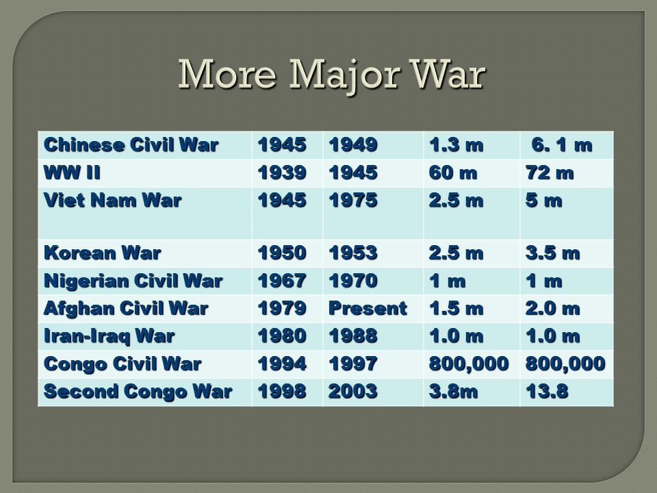 More Major War Chinese Civil War 19451949 1.3 m 6.