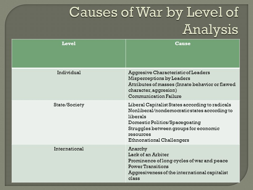 LevelCause IndividualAggresive Characteristic of Leaders Misperceptions by Leaders Attributes of masses (Innate behavior or flawed character, aggresion) Communication Failure State/SocietyLiberal Capitalist States according to radicals Nonliberal/nondemocratic states according to liberals Domestic Politics/Spacegoating Struggles between groups for economic resources Ethnonational Challengers InternationalAnarchy Lack of an Arbiter Prominence of long cycles of war and peace Power Transitions Aggresiveness of the international capitalist class