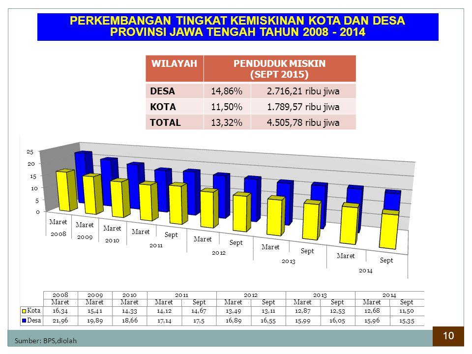 PERKEMBANGAN TINGKAT KEMISKINAN KOTA DAN DESA PROVINSI JAWA TENGAH TAHUN 2008 - 2014 Sumber: BPS,diolah WILAYAHPENDUDUK MISKIN (SEPT 2015) DESA14,86%2