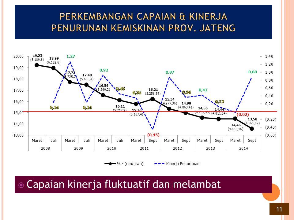 PERSENTASE PENDUDUK MISKIN PROVINSI JAWA TENGAH DIBANDINGKAN DENGAN PROVINSI SE JAWA – BALI & NASIONAL (MARET 2014 – SEPT 2014) Capaian persentase penduduk miskin Jawa Tengah pada periode Maret 2014 sebesar 14,46% masih berada di atas capaian Nasional (11,25%), DKI (3,92%), Jawa Barat (9,44%), Jawa Timur (12,42%), Banten (5,35%) & Bali (4,53%).