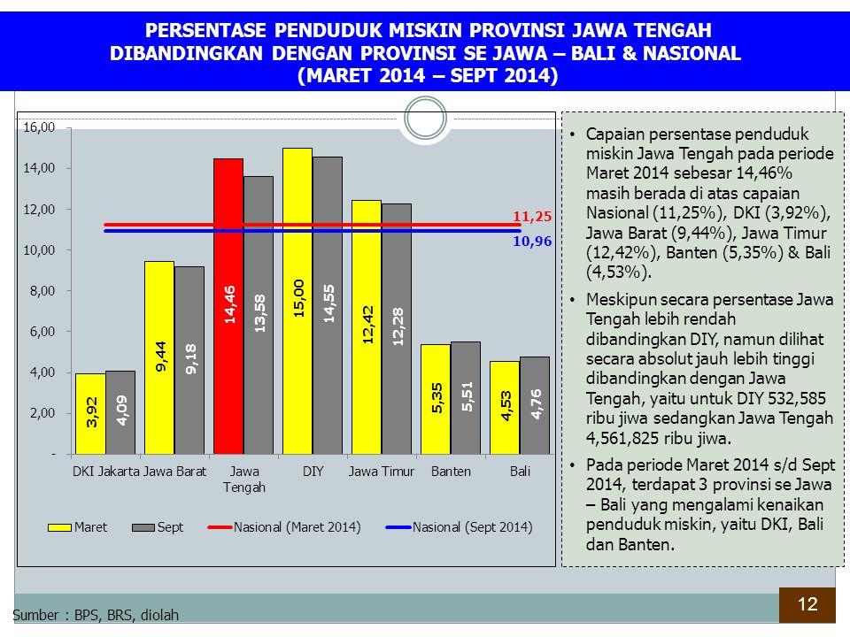 PERSENTASE PENDUDUK MISKIN KAB./KOTA DI PROVINSI JAWA TENGAH (SEPTEMBER 2013*) Sumber : BPS, Sept 2013, diolah Di atas Provinsi Jawa Tengah dan Nasional :15 Kabupaten (Blora 14,64%, Grobogan 14,87%, Cilacap 15,24%, Purworejo 15,44%, Klaten 15,60%, Demak 15,72%, Sragen 15,93%, Banyumas 18,44%, Banjarnegara 18,71%, Pemalang 19,27%, Purbalingga 20,53%, Brebes 20,82%, Rembang 20,97%, Kebumen 21,32% dan Wonosobo 22,08% ) Di bawah Provinsi Jawa Tengah dan di atas Nasional :10 Kabupaten/Kota (Kota Surakarta 11,74%, Batang 11,96%, Temanggung 11,42%, Kendal 12,68%, Pati 12,94%, Boyolali 13,27%, Pekalongan 13,51%, Karanganyar 13,58%, Magelang 13,96% dan Wonogiri 14,01%) Di bawah Provinsi Jawa Tengah dan Nasional :10 Kabupaten/Kota (Kota Semarang 5,25%, Salatiga 6,40%, Kota Pekalongan 8,26%, Semarang 8,51%, Kudus 8,62%, Kota Tegal 8,84%, Jepara 9,23%, Kota Magelang 9,80%, Sukoharjo 9,87% dan Tegal 10,58%)) *) Data Terakhir dari BPS 13