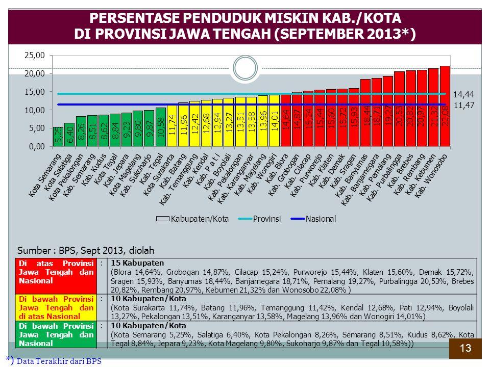PERSENTASE PENDUDUK MISKIN KAB./KOTA DI PROVINSI JAWA TENGAH (SEPTEMBER 2013*) Sumber : BPS, Sept 2013, diolah Di atas Provinsi Jawa Tengah dan Nasion