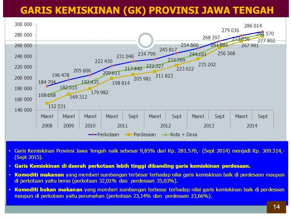 Garis Kemiskinan Provinsi Jawa Tengah naik sebesar 9,85% dari Rp. 281.570,- (Sept 2014) menjadi Rp. 309.314,- (Sept 2015). Garis Kemiskinan di daerah
