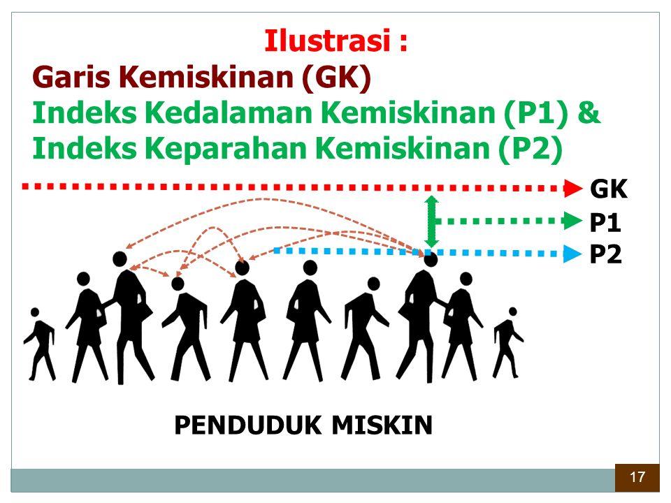 Nilai Indeks Kedalaman Kemiskinan (P1) periode Sept 2015 naik menjadi 2,677, kenaikan juga terjadi pada wilayah perdesaan menjadi sebesar 2,281 & perkotaan menjadi sebesar 2,032.