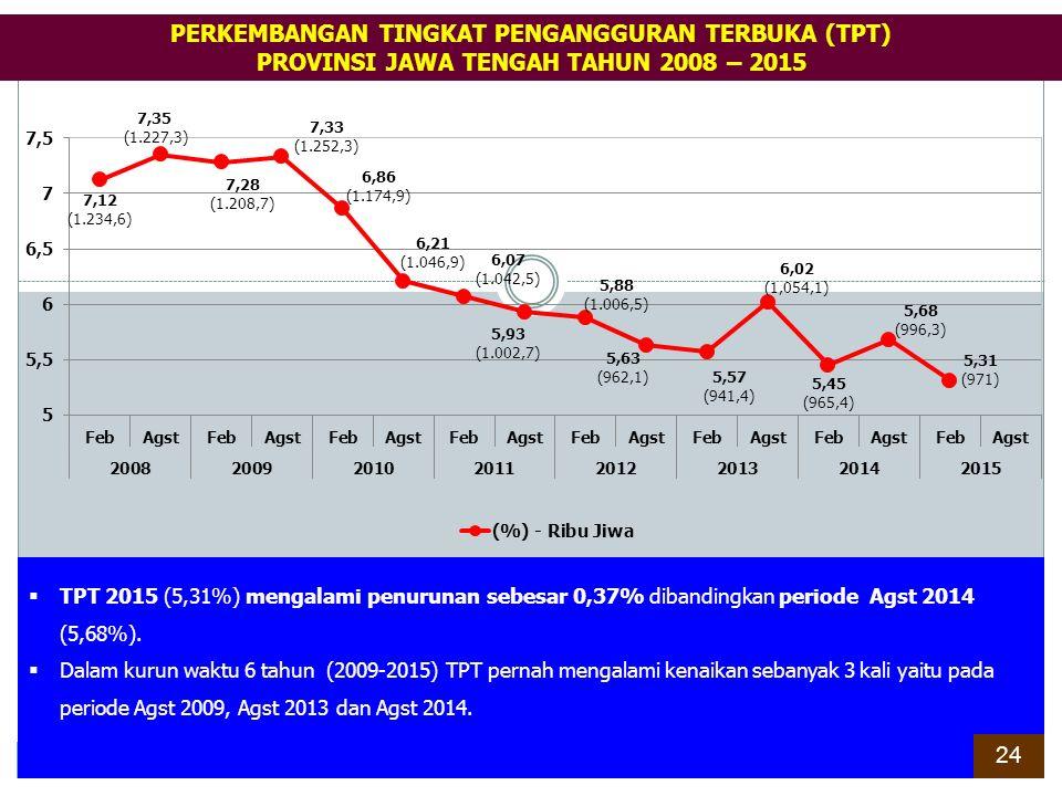 Posisi relatif Tingkat Pengangguran Terbuka (TPT) Kab./Kota di Jawa Tengah pada periode Agst 2014 terdapat 13 Kab./Kota berada di atas rata-rata Jawa Tengah (5,68%) dan Nasional (5,94%), yaitu Brebes (9,53%); Kota Tegal (9,20%); Tegal (8,47%); Kota Semarang (7,76%); Magelang (7,45%); Pemalang (7,44%); Batang (7,42%); Kota Magelang (7,38%); Pati (6,37%); Kota Surakarta (6,16%); Kendal (6,15%); Sragen (6,04%) dan Pekalongan (6,03%).