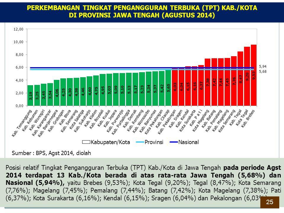 Posisi relatif Tingkat Pengangguran Terbuka (TPT) Kab./Kota di Jawa Tengah pada periode Agst 2014 terdapat 13 Kab./Kota berada di atas rata-rata Jawa