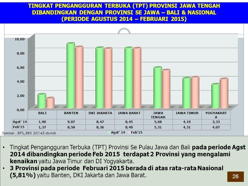 Sumber : BPS, BRS 20145 diolah Tingkat Pengangguran Terbuka (TPT) Provinsi Se Pulau Jawa dan Bali pada periode Agst 2014 dibandingkan periode Feb 2015
