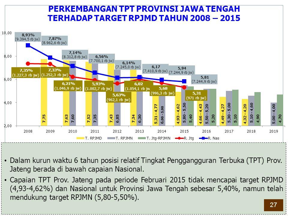Dalam kurun waktu 6 tahun posisi relatif Tingkat Penggangguran Terbuka (TPT) Prov. Jateng berada di bawah capaian Nasional. Capaian TPT Prov. Jateng p
