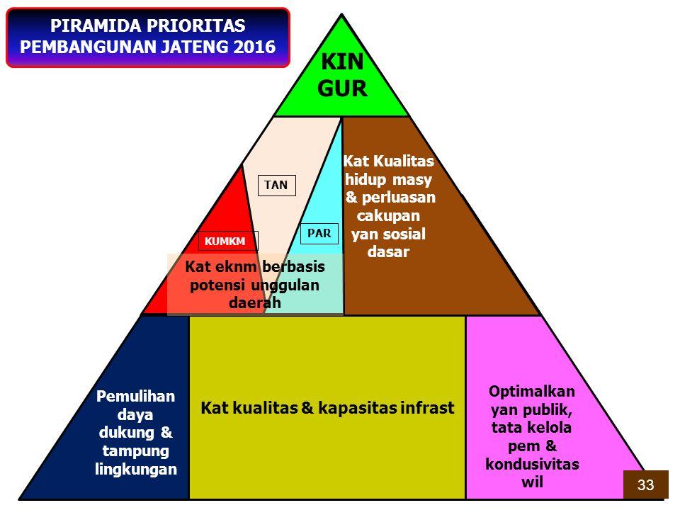 15 Kab Sumber : BPS, Persentase Penduduk Miskin Kab./Kota Sept 2013, diolah (tahun 2014 belum tersedia) Mengurangi Penduduk Miskin Diprioritaskan Pada Wilayah Kabupaten/Kota Dengan Persentase Di Atas Rata-rata Jawa Tengah ARAH KEBIJAKAN KEMISKINANDESAKEL.DESA/KEL TINGGI71436750 SEDANG1.207471.254 RENDAH2.4571364.864 TOTAL4.3782196.868 PEMETAAN KEMISKINAN TINGKAT DESA/KELURAHAN ARAH KEBIJAKAN PENANGGULANGAN KEMISKINAN 34