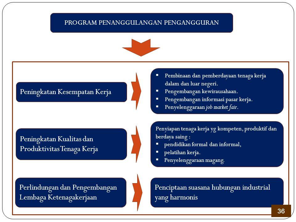 PROGRAM PENANGGULANGAN PENGANGGURAN Peningkatan Kesempatan Kerja Peningkatan Kualitas dan Produktivitas Tenaga Kerja  Pembinaan dan pemberdayaan tena