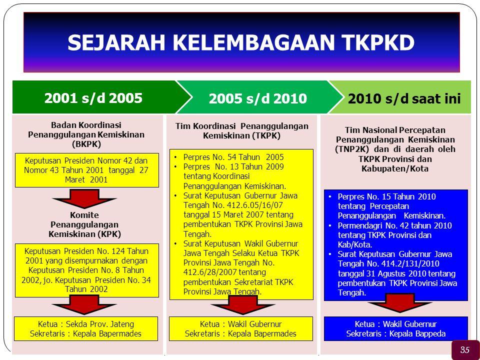 SEJARAH KELEMBAGAAN TKPKD 2005 s/d 2010 2010 s/d saat ini Keputusan Presiden Nomor 42 dan Nomor 43 Tahun 2001 tanggal 27 Maret 2001 Perpres No. 54 Tah
