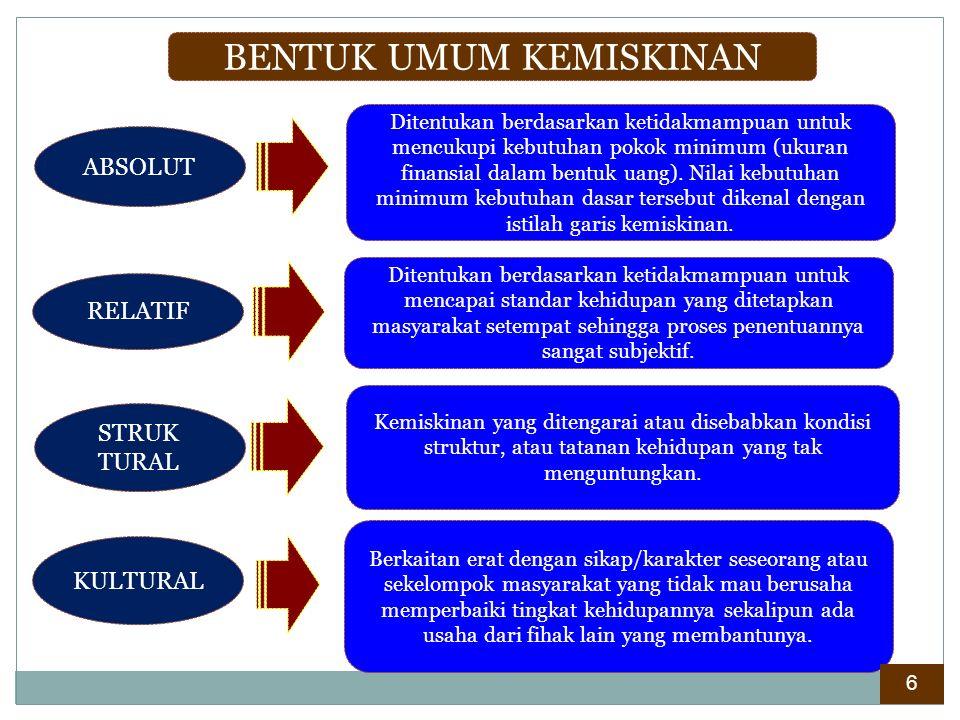 . BENTUK UMUM KEMISKINAN ABSOLUT RELATIF KULTURAL Ditentukan berdasarkan ketidakmampuan untuk mencukupi kebutuhan pokok minimum (ukuran finansial dala