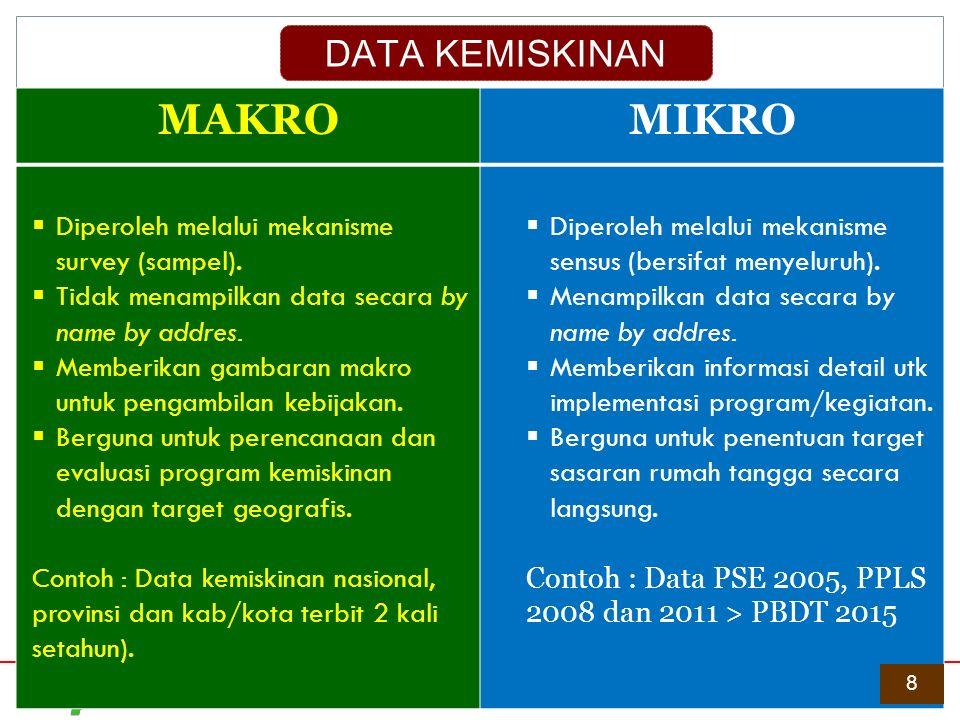 Perkembangan tingkat kemiskinan Provinsi Jawa Tengah :  Pada periode Maret 2008 hingga 2014 mengalami penurunan, yaitu dari 19,23% menjadi 13,58%.