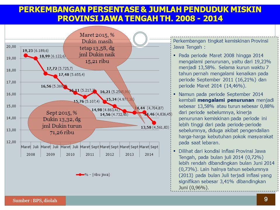 Perkembangan tingkat kemiskinan Provinsi Jawa Tengah :  Pada periode Maret 2008 hingga 2014 mengalami penurunan, yaitu dari 19,23% menjadi 13,58%. Se