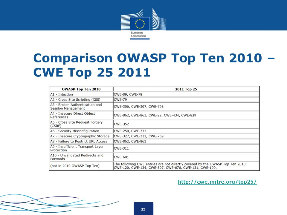 23 Comparison OWASP Top Ten 2010 – CWE Top 25 2011 http://cwe.mitre.org/top25/