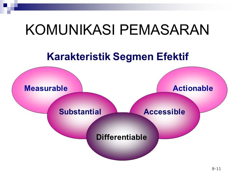 8-11 KOMUNIKASI PEMASARAN MeasurableActionable SubstantialAccessible Differentiable Karakteristik Segmen Efektif