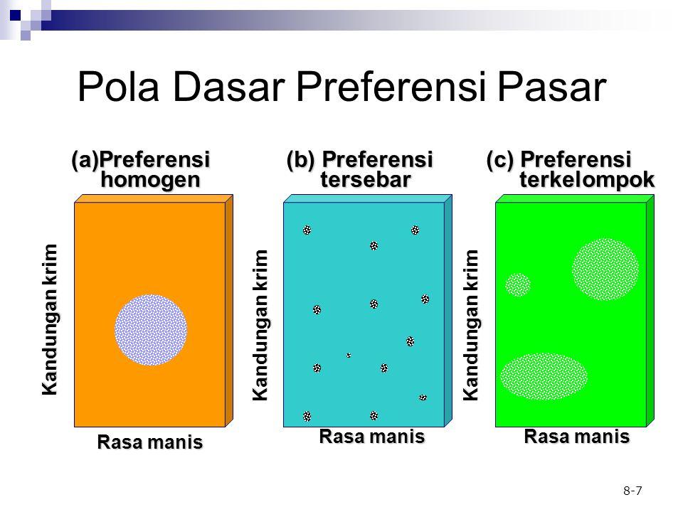8-7 Pola Dasar Preferensi Pasar (a)Preferensi homogen homogen Rasa manis Kandungan krim (c) Preferensi terkelompok terkelompok Kandungan krim Rasa man