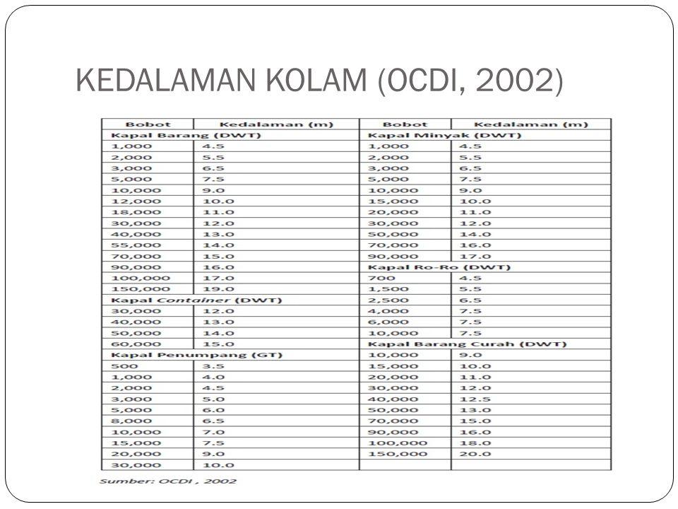 KEDALAMAN KOLAM (OCDI, 2002)