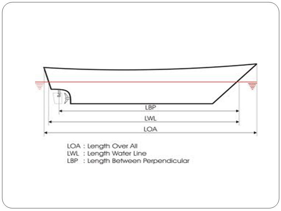 KEDALAMAN KOLAM Harus diperhitungkan berdasarkan 1.Batimetri perairan 2.Elevasi muka air laut rencana berdasarkan pasang surut 3.Kondisi angin di lokasi perairan 4.Arah, kecepatan, dan tinggi gelombang di lokasi perairan 5.Arah dan kecepatan arus 6.Ukuran kapal rencana yang akan masuk ke pelabuhan