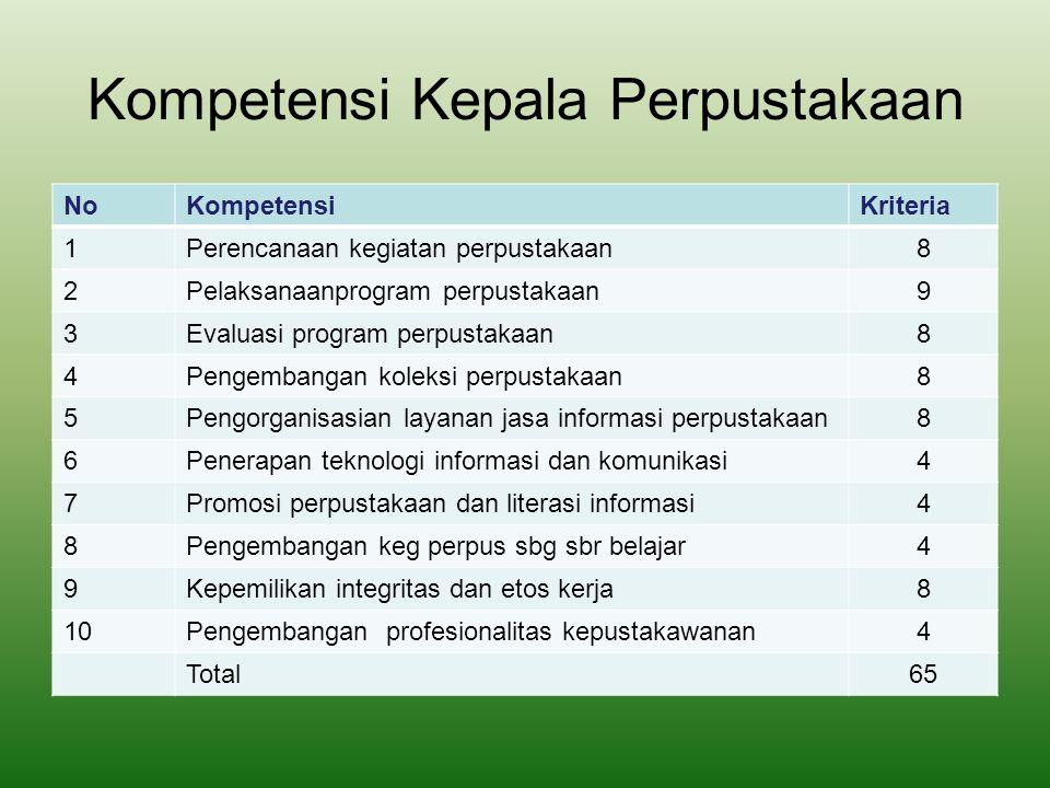 Kompetensi Wakil Kepala sekolah NoKompetensiJuml.