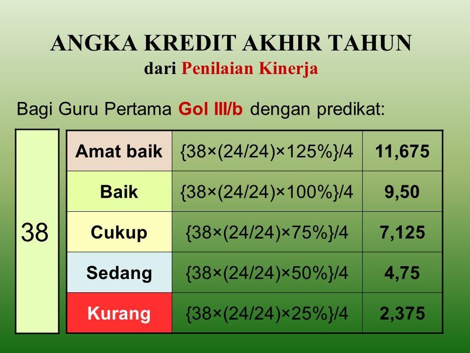 Angka kredit satu tahun sub unsur pembelajaran AKS = (AKK-AKPKB-AKP)x(JM/JWM)xNPK Keterangan: AKS = Angka kredit satu tahun AKK = Angka kredit kumulatif minimal yang dipersyaratkan untuk kenaikan pangkat AKPKB = Angka kredit PKB yang diwajibkan (sub unsur PD, KI,PI) AKP = Angka kredit unsur penunjang (permenpan 16 th 2009) JM= jumlah jam mengajar (tatap muka) JWM = Jumlah jam wajib mengajar NPK= persentase perolehan angka kredit sebagai hasil penilaian kinerja 4