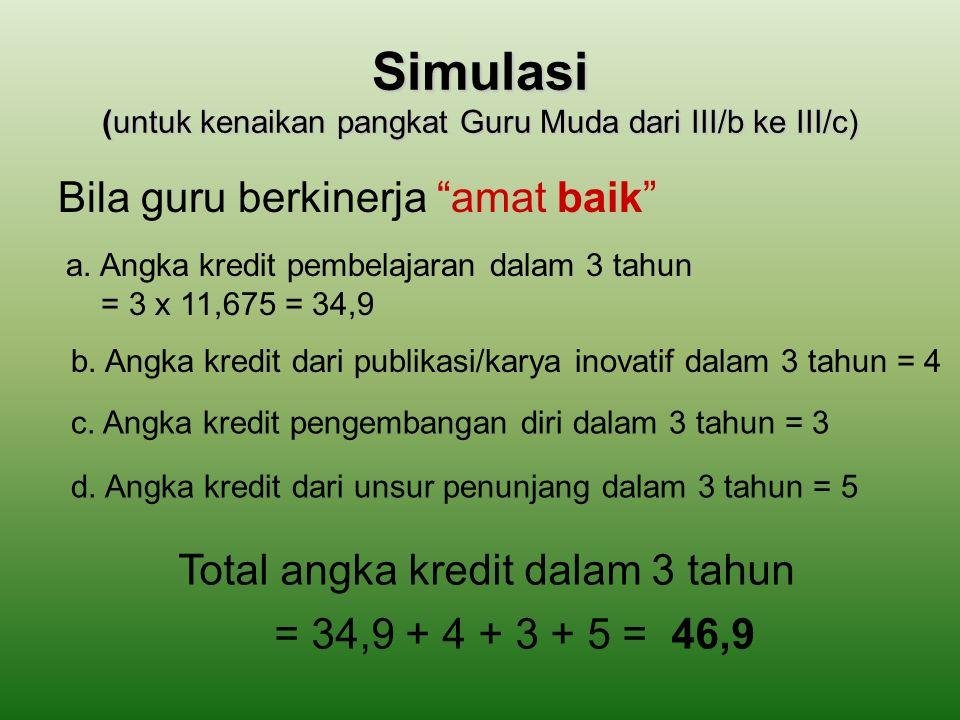 ANGKA KREDIT AKHIR TAHUN dari Penilaian Kinerja Amat baik{38×(24/24)×125%}/411,675 Baik{38×(24/24)×100%}/49,50 Cukup{38×(24/24)×75%}/47,125 Sedang{38×(24/24)×50%}/44,75 Kurang{38×(24/24)×25%}/42,375 38 Bagi Guru Pertama Gol III/b dengan predikat: