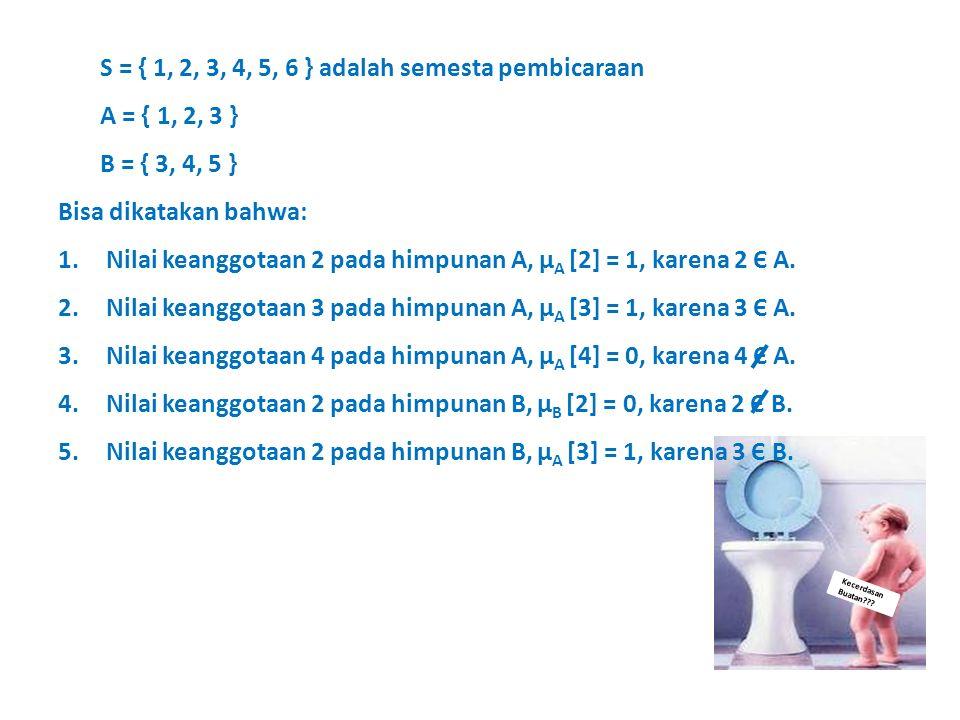 Kecerdasan Buatan??? S = { 1, 2, 3, 4, 5, 6 } adalah semesta pembicaraan A = { 1, 2, 3 } B = { 3, 4, 5 } Bisa dikatakan bahwa: 1.Nilai keanggotaan 2 p