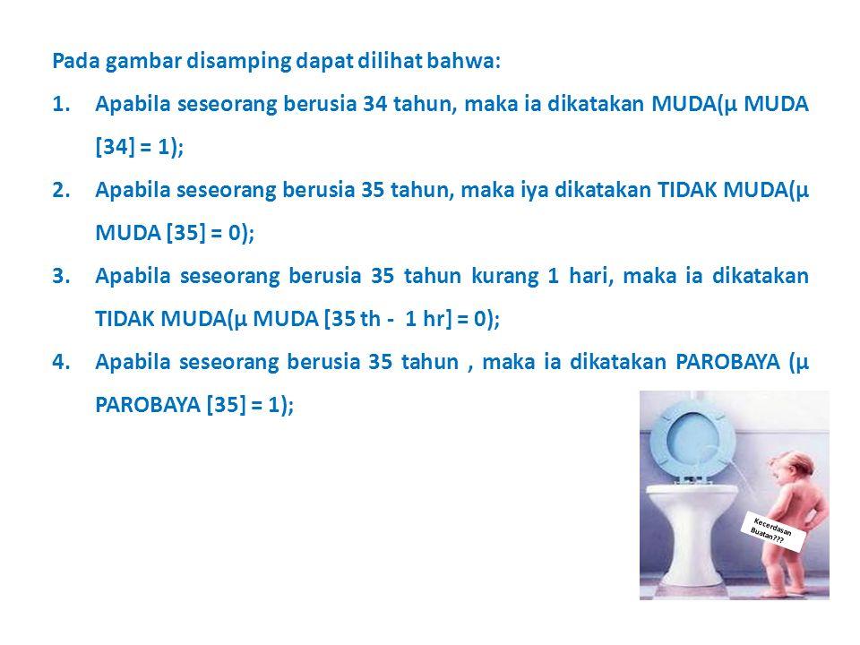 Kecerdasan Buatan??? Pada gambar disamping dapat dilihat bahwa: 1.Apabila seseorang berusia 34 tahun, maka ia dikatakan MUDA(μ MUDA [34] = 1); 2.Apabi